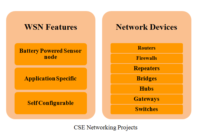 PROJECTS FOR CSE NETWORKING