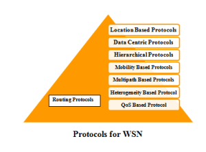PROTOCOLS IN NS2