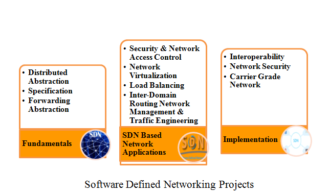 Software Defined Networking Projects