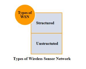 TYPES OF WSN