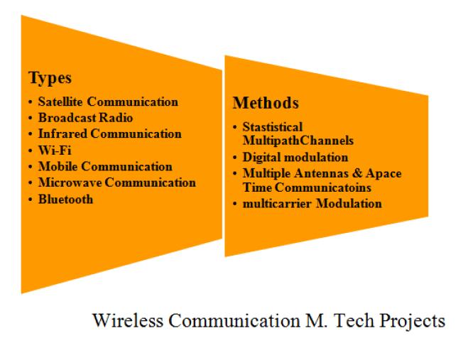 WIRELESS COMMUNICATION M.TECH PROJECTS