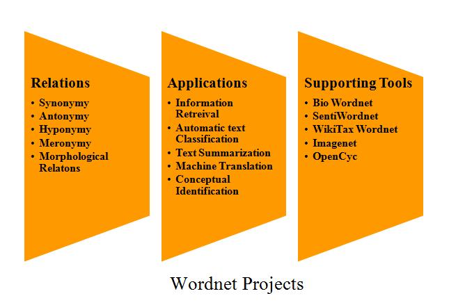 WORDNET Projects