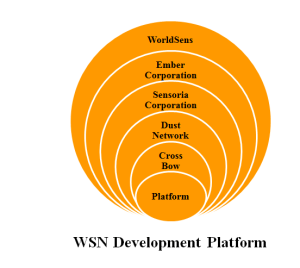 WSN PROJECTS