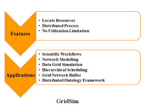 M.TECH PROJECTS IN GRIDSIM