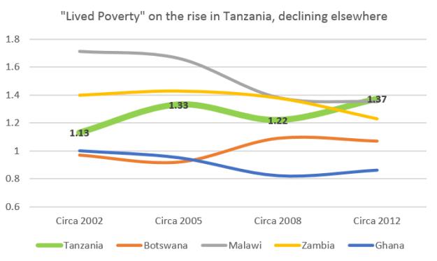 Source: Afrobarometer.org