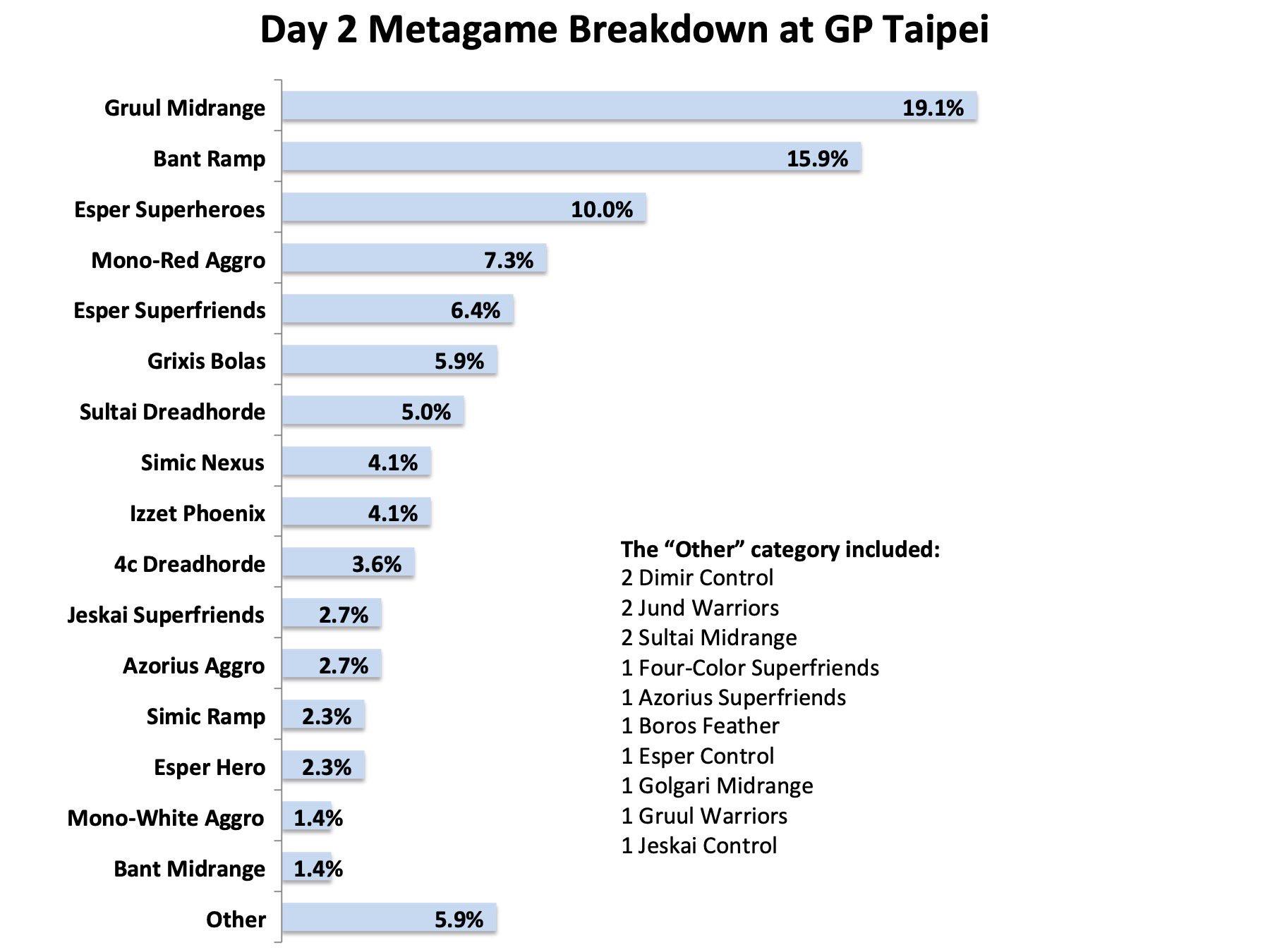MagicFest Taipei 2019 Day 2 Metagame Breakdown