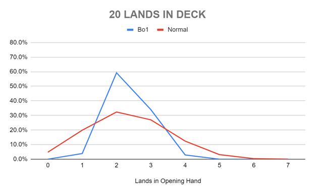 20 LANDS IN DECK