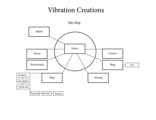 VibrationsCreations_SiteMap