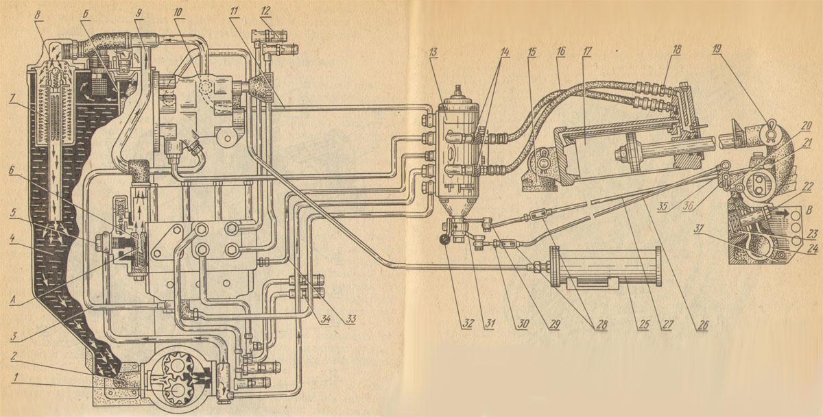 Схема гидросистемы. Навесная система.