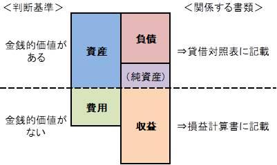 資産・負債・費用・収益のわかりやすい図