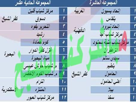 ترتيب الفرق فى دوري الدرجة الثانية المصري (القاهرة). دورى الدرجة الثالثة تقسيم فرق محافظة كفرالشيخ على مجموعتين