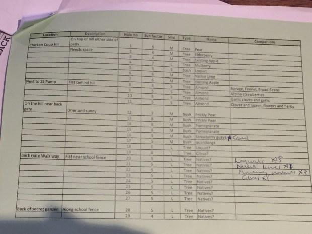 Tree list