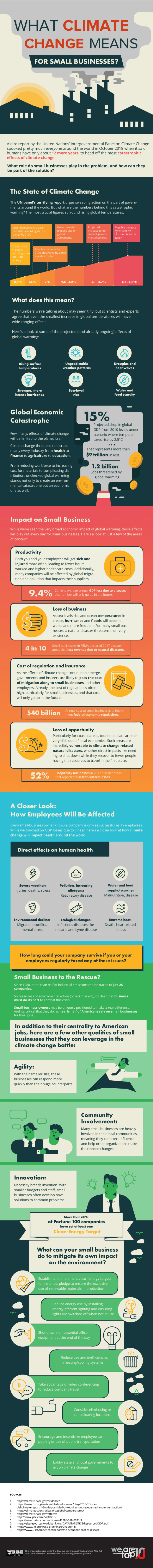 What Climate Change Means for Small Businesses Infographic