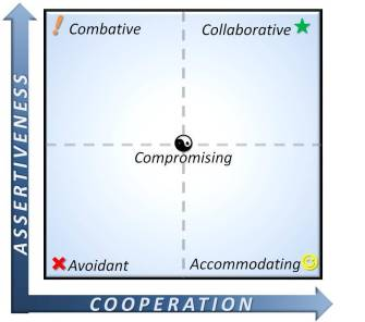 conflict resolution styles 335x296 - Conflict Management/Resolution: Solve conflict in Relation and Workplace
