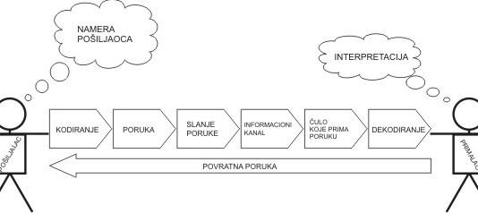 Elementi komunikacije