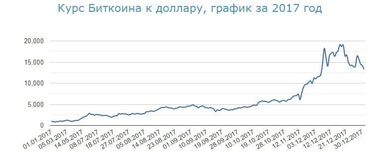 Криптомир Биткоин 2017
