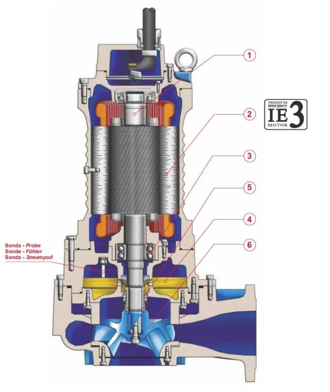 Pompe Multicanal
