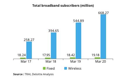rural-broadband-access-india-digital-divide