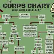 The Corps Chart: Which Outfit Should I Be In?
