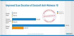 emsisoft-anti-malware-full1-300x149-2725816