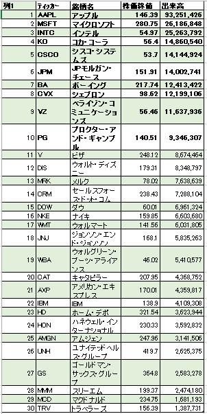 ダウ工業株30銘柄リスト