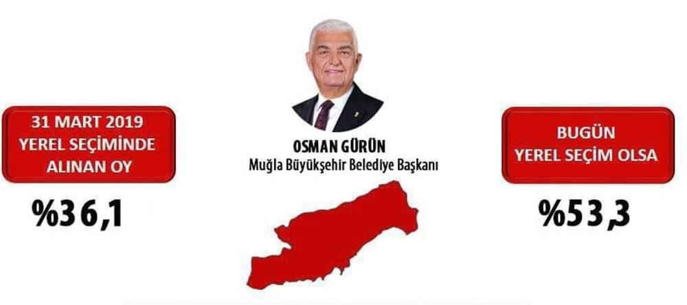Osman Gürün oyunu en çok arttıran başkan oldu