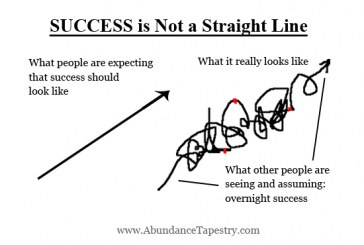 Our life journey to success is not straight