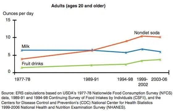 6. La gente consume más bebidas refrescantes con azúcar y zumos azucarados