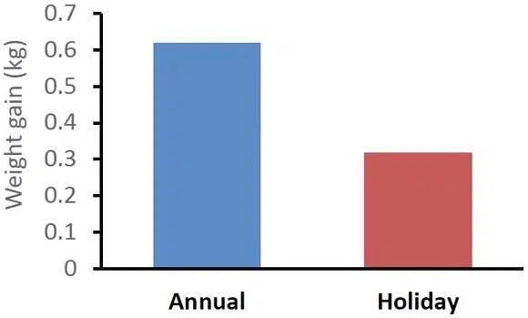 3. La gente gana mucho peso en vacaciones, del que no consiguen deshacerse