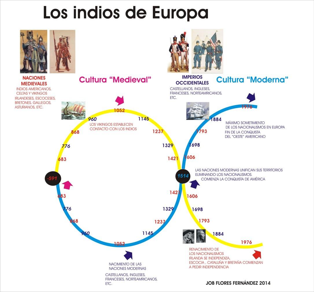 cultura ancestral vs moderna