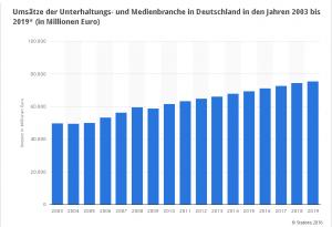 Pwc Prognose Umsätze der Unterhaltungs- und Medienbranche in Deutschland