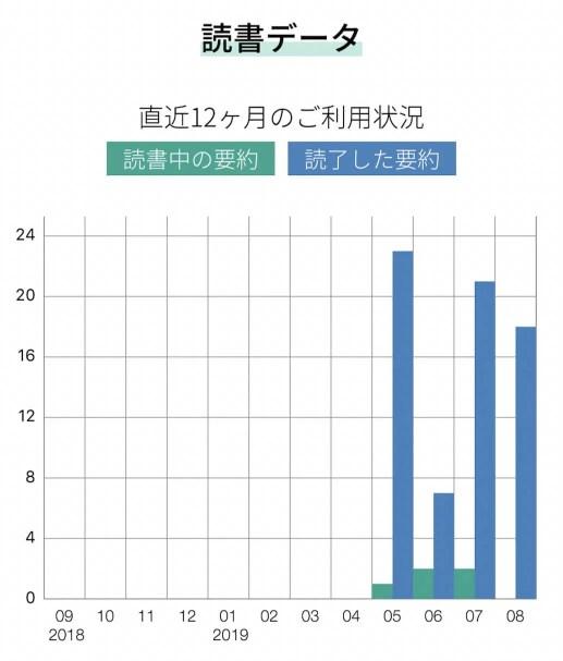 読書のグラフ