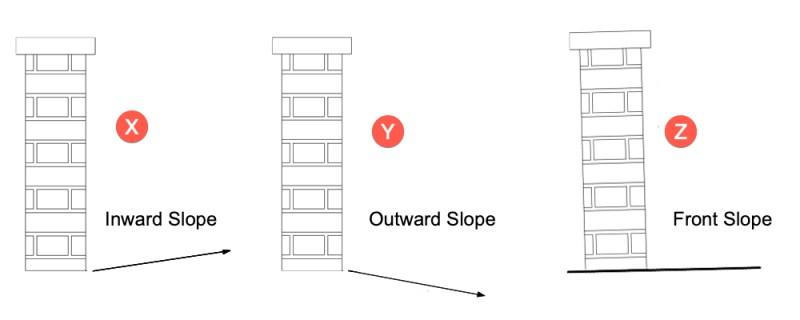 slope of ground