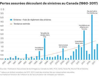 Graphique pertes assurés Canada