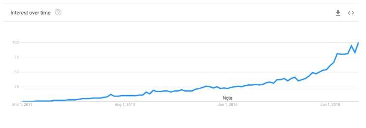 google-trends-arms.PNG