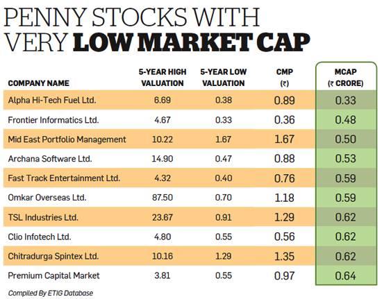 Penny stock ipo 2020