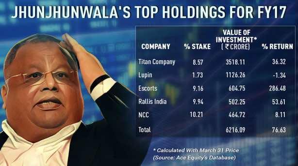 Rakesh Jhunjhunwala latest portfolio holdings