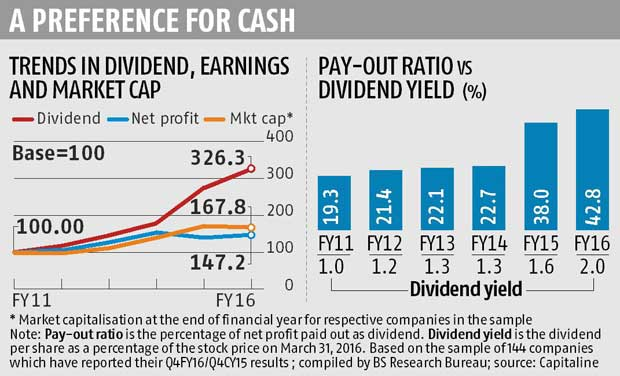 dividend yield stocks