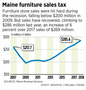 Robust Home Sales Draw 2 New Furniture Stores To South Portland
