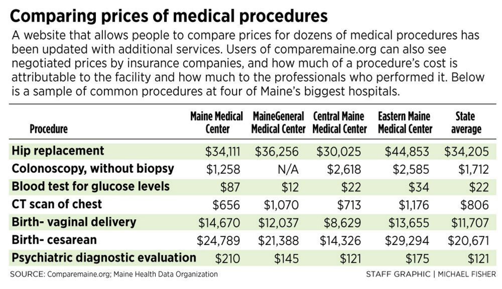 Maine enhances website that compares medical costs by provider