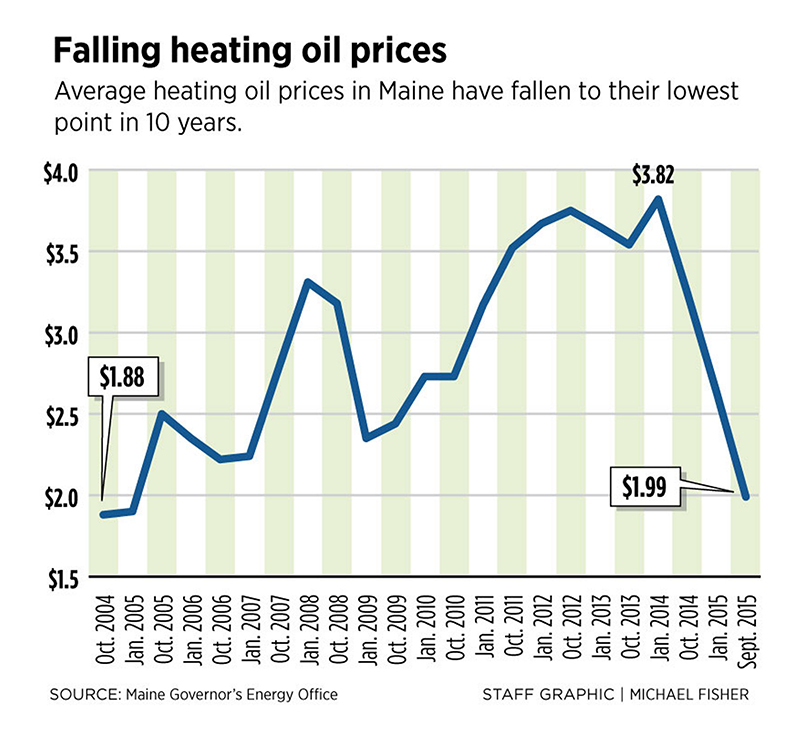 Heating Oil Prices >> As Fuel Prices Fall Mainers Can Expect Heat On The Cheap This Winter