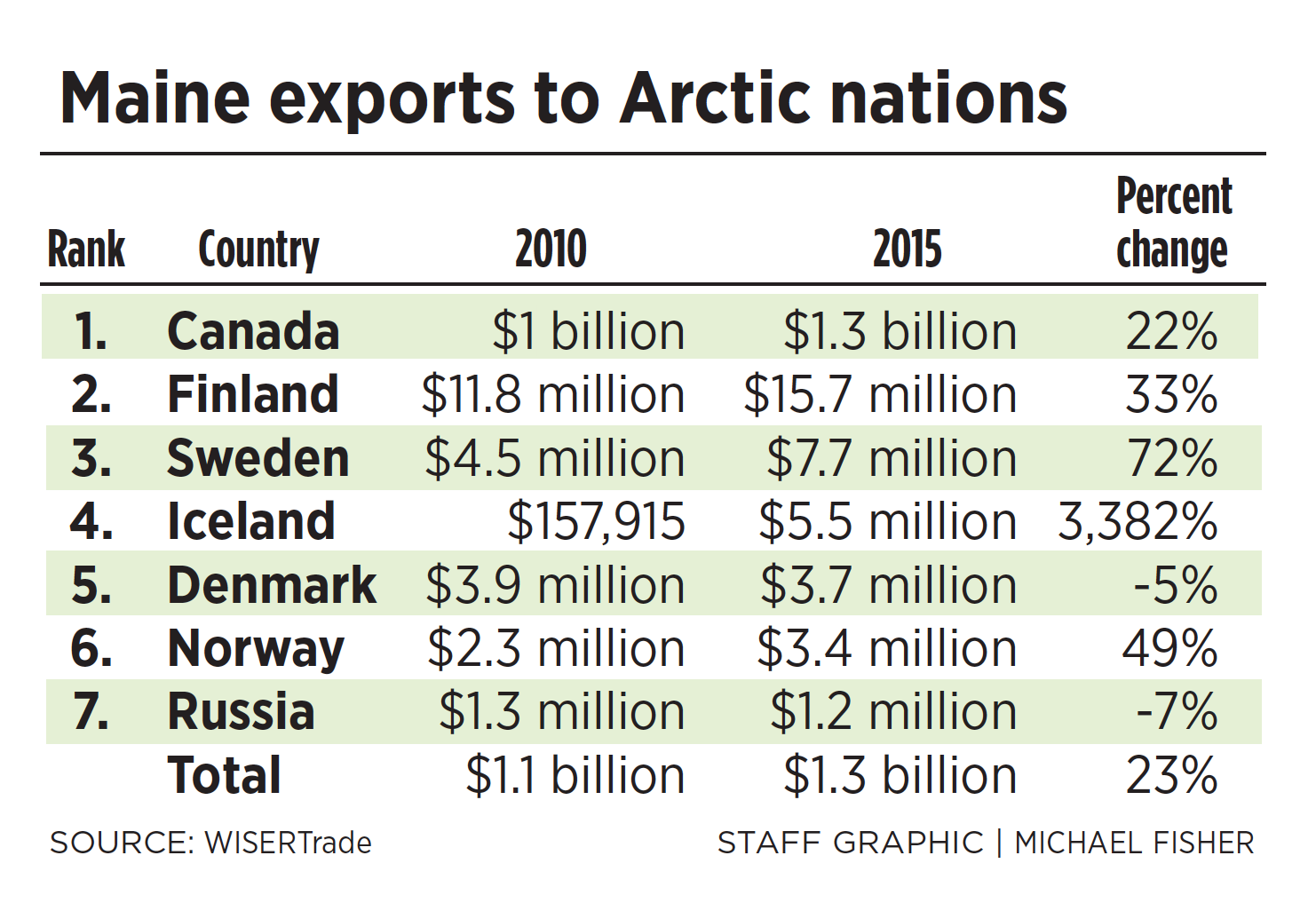 Table: Maine exports to Arctic Nations