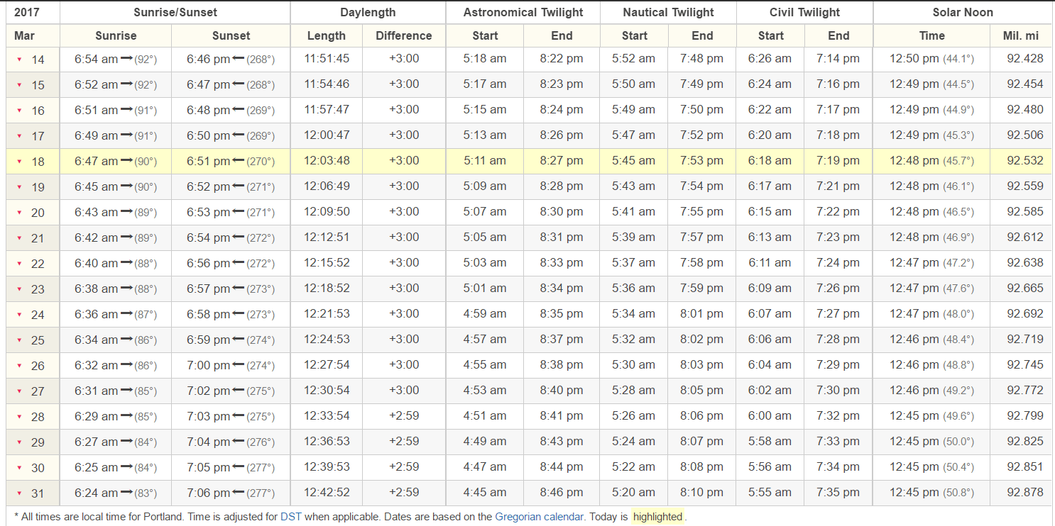 The gap between sunrise and sunset is growing at about 3 minutes a day.