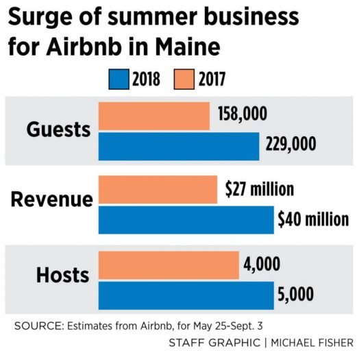 Airbnb bookings in Maine leaped 45% this summer - Portland