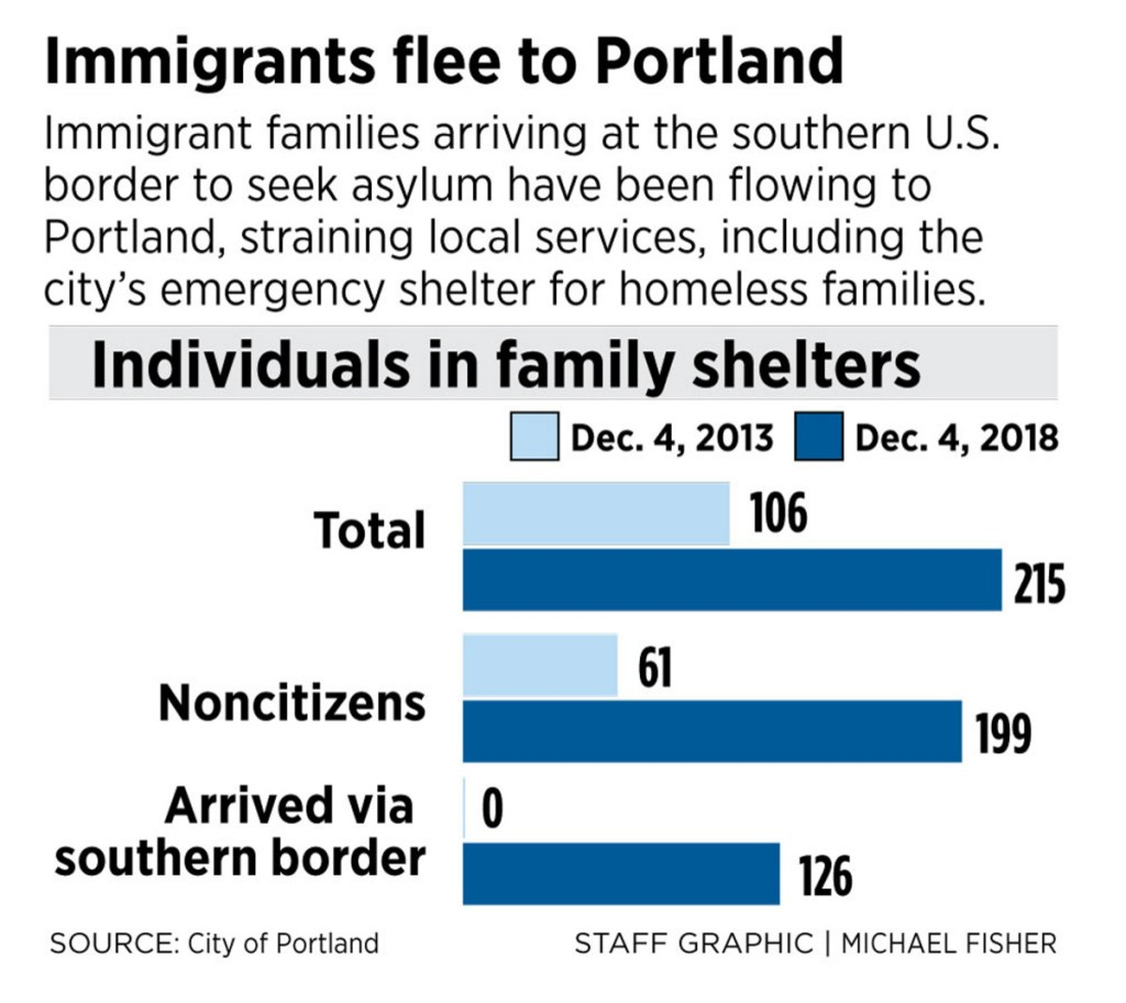 Asylum seekers travel to Portland in droves, overwhelming city