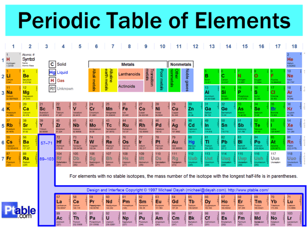 periodic table of elements quizlet wphunt co - Periodic Table Quiz 1 36