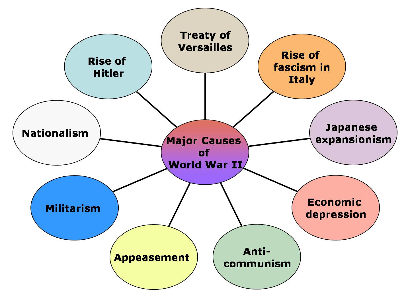 Major Causes Of Wwii