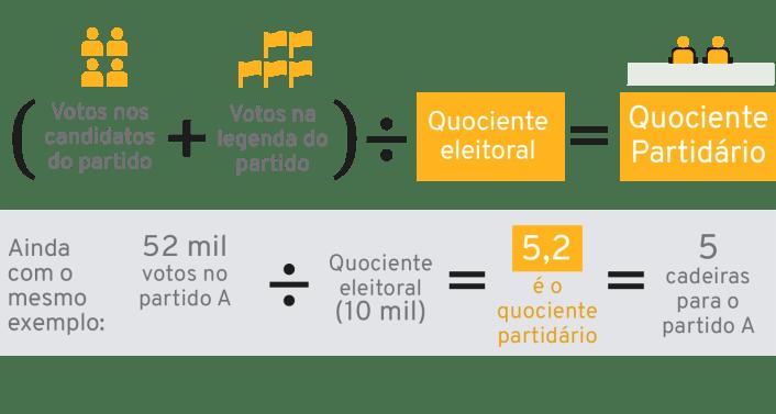Infográfico: Quociente / Coeficiente eleitoral