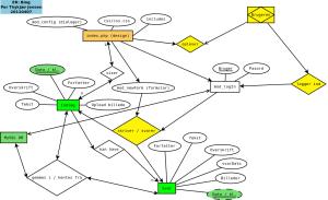 ER-diagram eller mindmap