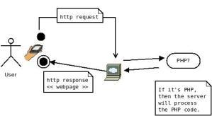 PHP = hyprtext pre-processor